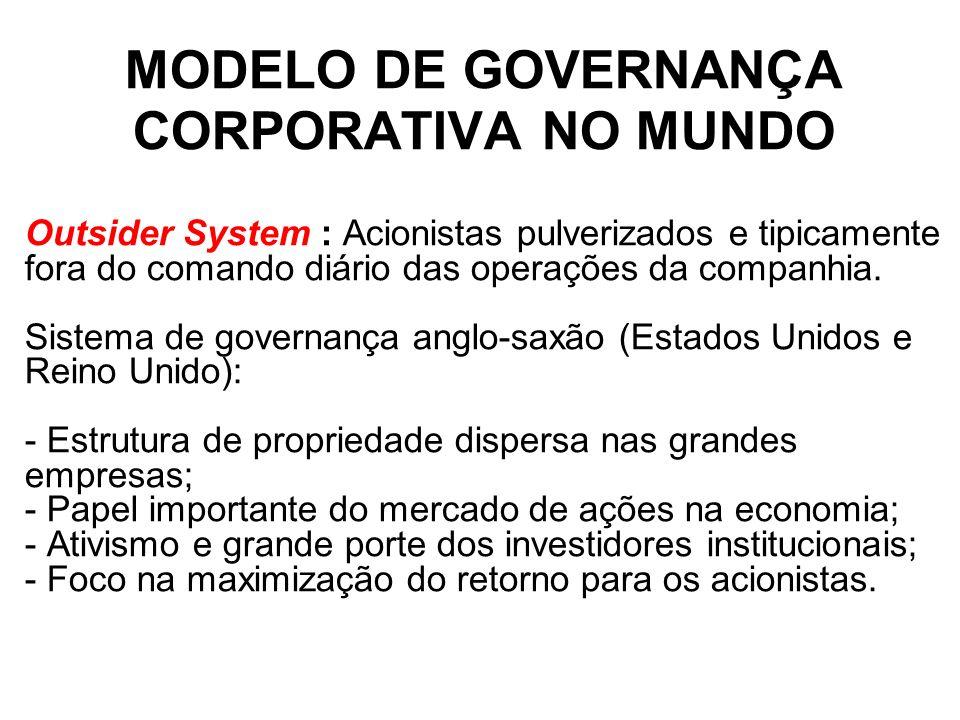 MODELO DE GOVERNANÇA CORPORATIVA NO MUNDO Outsider System : Acionistas pulverizados e tipicamente fora do comando diário das operações da companhia. S