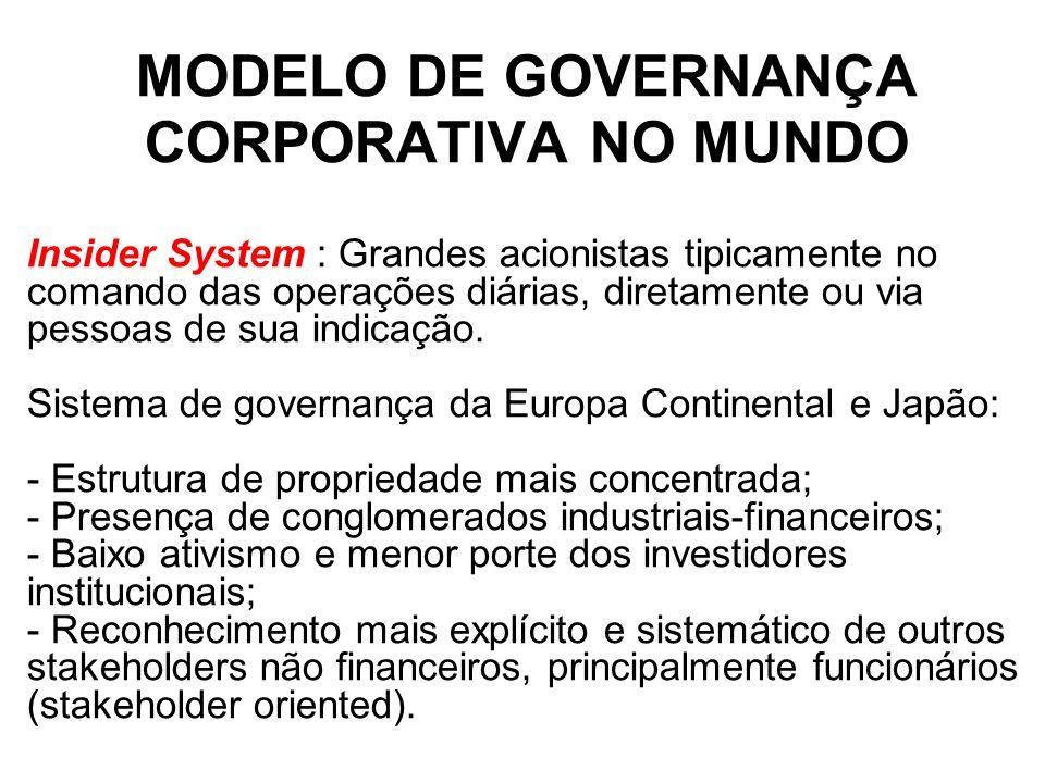 MODELO DE GOVERNANÇA CORPORATIVA NO MUNDO Insider System : Grandes acionistas tipicamente no comando das operações diárias, diretamente ou via pessoas de sua indicação.