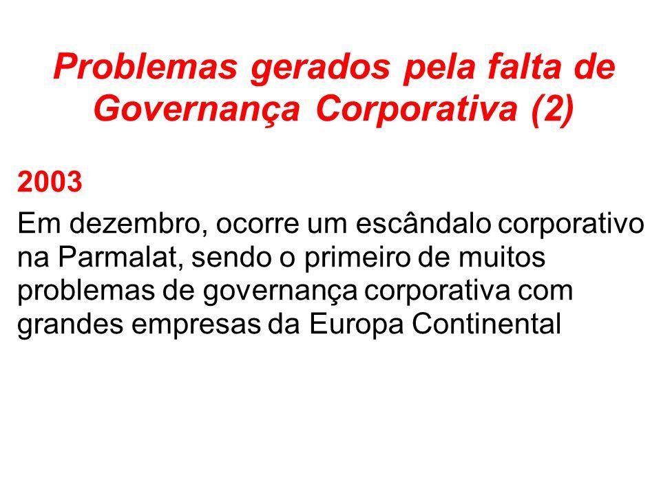 Problemas gerados pela falta de Governança Corporativa (2) 2003 Em dezembro, ocorre um escândalo corporativo na Parmalat, sendo o primeiro de muitos problemas de governança corporativa com grandes empresas da Europa Continental