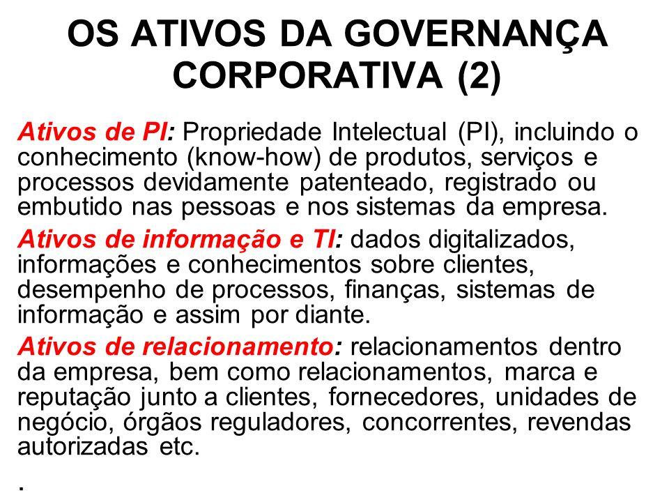 OS ATIVOS DA GOVERNANÇA CORPORATIVA (2) Ativos de PI: Propriedade Intelectual (PI), incluindo o conhecimento (know-how) de produtos, serviços e processos devidamente patenteado, registrado ou embutido nas pessoas e nos sistemas da empresa.