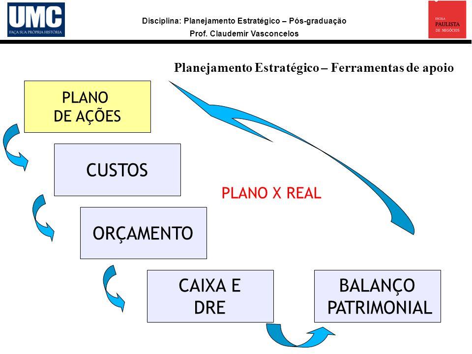 Disciplina: Planejamento Estratégico – Pós-graduação Prof. Claudemir Vasconcelos Planejamento Estratégico – Ferramentas de apoio PLANO DE AÇÕES ORÇAME