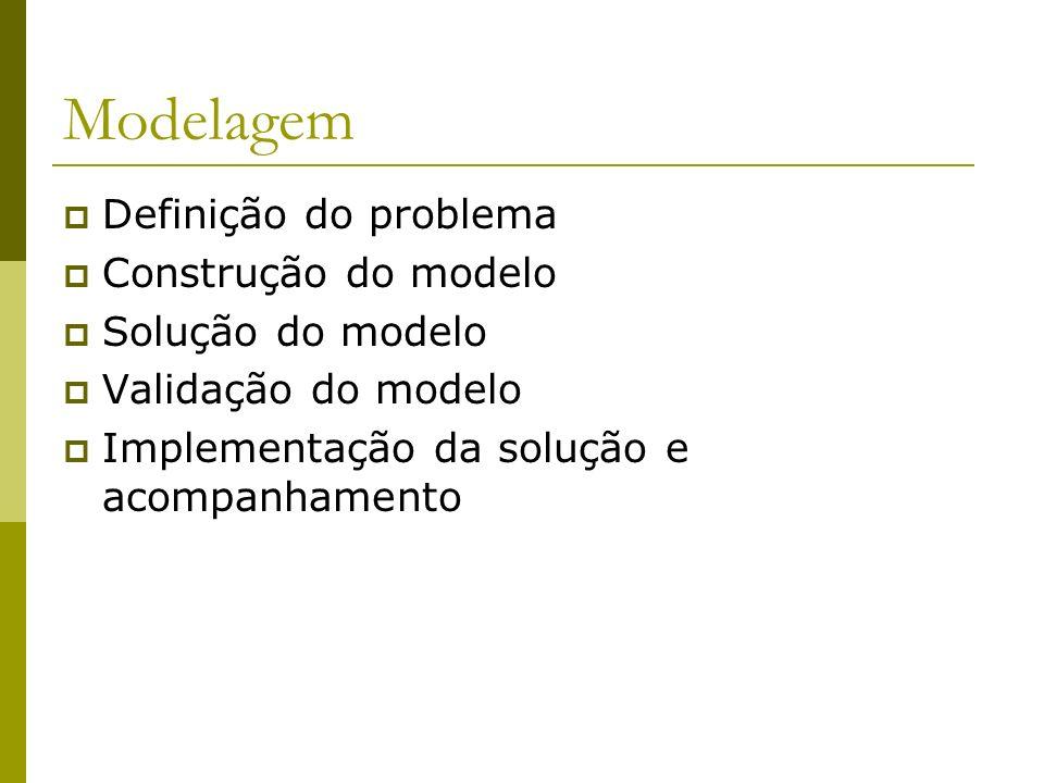 Modelagem Definição do problema Construção do modelo Solução do modelo Validação do modelo Implementação da solução e acompanhamento