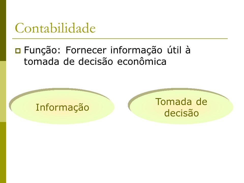 Contabilidade Função: Fornecer informação útil à tomada de decisão econômica Tomada de decisão Informação
