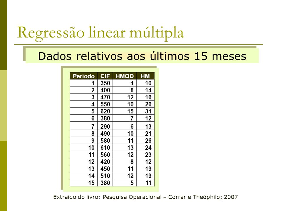 Regressão linear múltipla Extraído do livro: Pesquisa Operacional – Corrar e Theóphilo; 2007 Dados relativos aos últimos 15 meses PeríodoCIFHMODHM 135