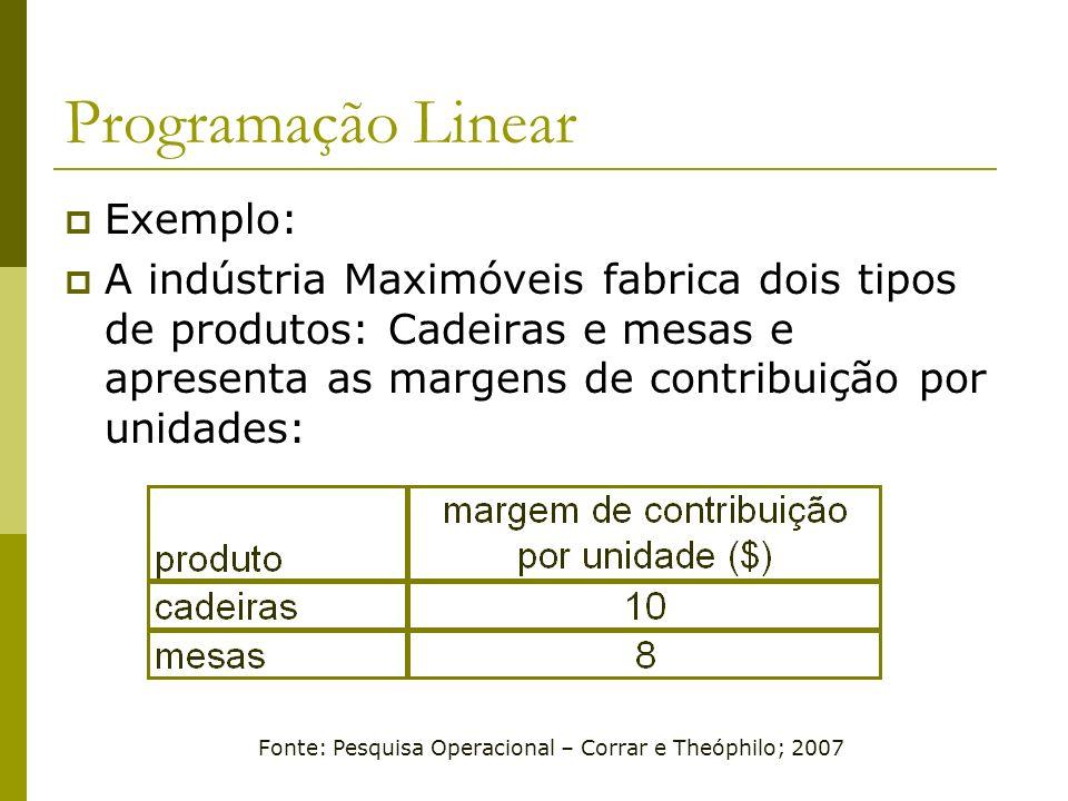 Programação Linear Exemplo: A indústria Maximóveis fabrica dois tipos de produtos: Cadeiras e mesas e apresenta as margens de contribuição por unidade