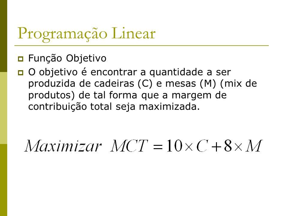 Programação Linear Função Objetivo O objetivo é encontrar a quantidade a ser produzida de cadeiras (C) e mesas (M) (mix de produtos) de tal forma que