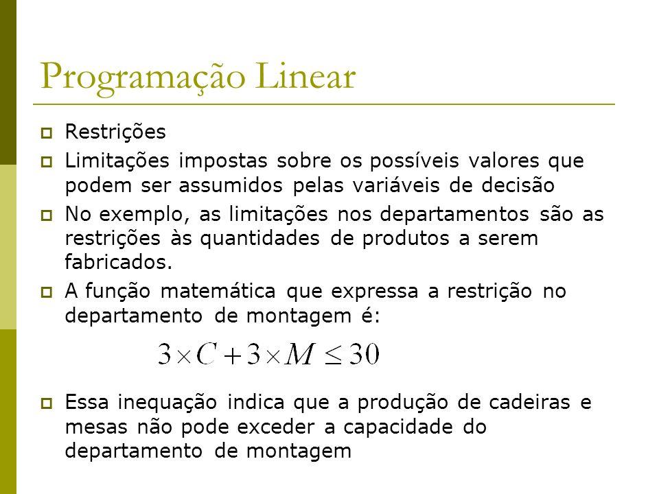 Programação Linear Restrições Limitações impostas sobre os possíveis valores que podem ser assumidos pelas variáveis de decisão No exemplo, as limitaç