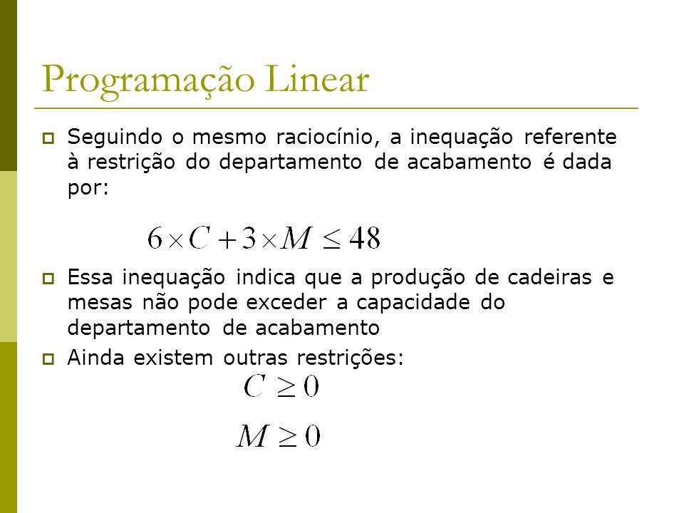 Programação Linear Seguindo o mesmo raciocínio, a inequação referente à restrição do departamento de acabamento é dada por: Essa inequação indica que