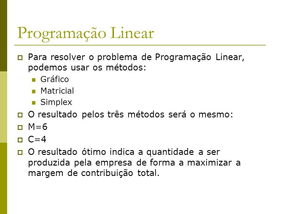 Programação Linear Para resolver o problema de Programação Linear, podemos usar os métodos: Gráfico Matricial Simplex O resultado pelos três métodos s
