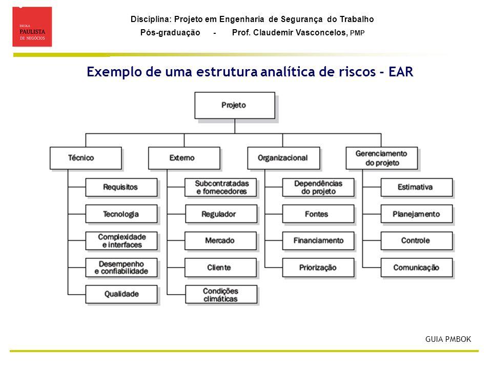 Disciplina: Projeto em Engenharia de Segurança do Trabalho Pós-graduação - Prof. Claudemir Vasconcelos, PMP GUIA PMBOK Exemplo de uma estrutura analít