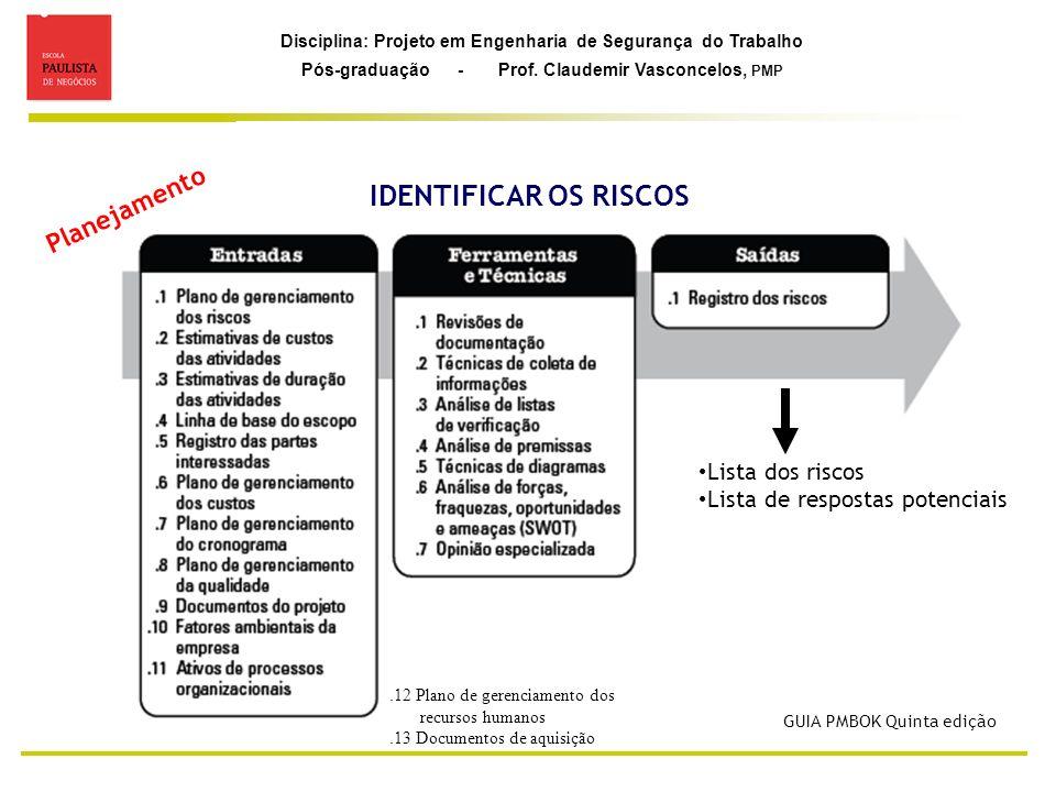 Disciplina: Projeto em Engenharia de Segurança do Trabalho Pós-graduação - Prof. Claudemir Vasconcelos, PMP IDENTIFICAR OS RISCOS Lista dos riscos Lis