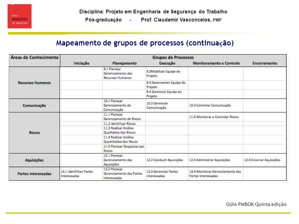 Disciplina: Projeto em Engenharia de Segurança do Trabalho Pós-graduação - Prof. Claudemir Vasconcelos, PMP Mapeamento de grupos de processos (continu