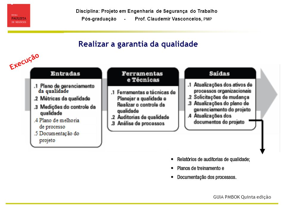 Disciplina: Projeto em Engenharia de Segurança do Trabalho Pós-graduação - Prof. Claudemir Vasconcelos, PMP Realizar a garantia da qualidade GUIA PMBO
