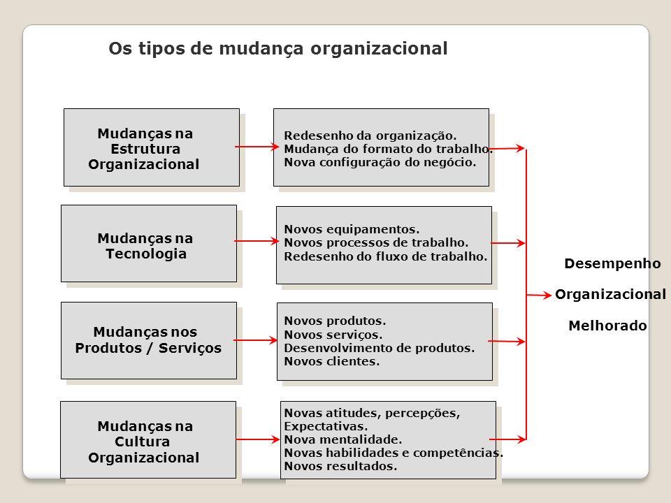 Os tipos de mudança organizacional Mudanças na Estrutura Organizacional Mudanças na Tecnologia Mudanças nos Produtos / Serviços Mudanças na Cultura Or