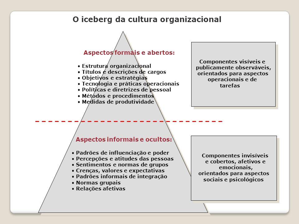 O iceberg da cultura organizacional Aspectos formais e abertos: Estrutura organizacional Títulos e descrições de cargos Objetivos e estratégias Tecnol