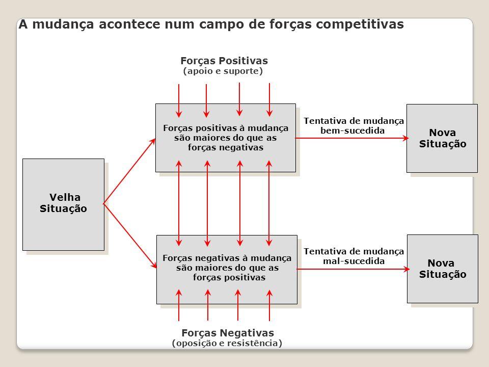 A mudança acontece num campo de forças competitivas Forças Positivas (apoio e suporte) Forças Negativas (oposição e resistência) Forças positivas à mu