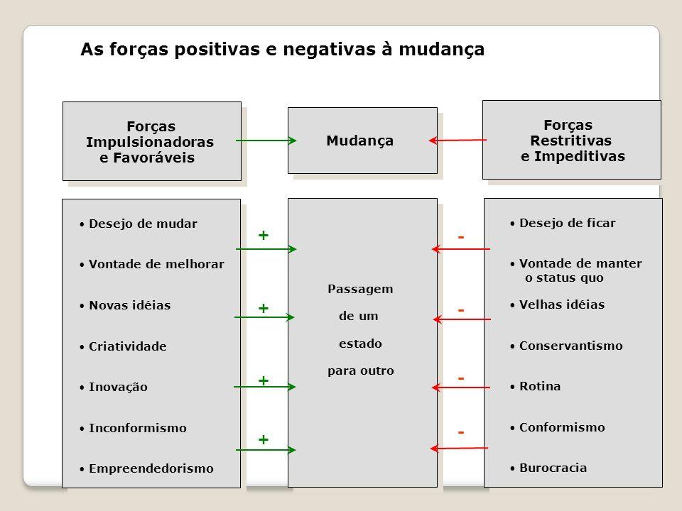 As forças positivas e negativas à mudança Forças Impulsionadoras e Favoráveis Forças Restritivas e Impeditivas Mudança Desejo de mudar Vontade de melh