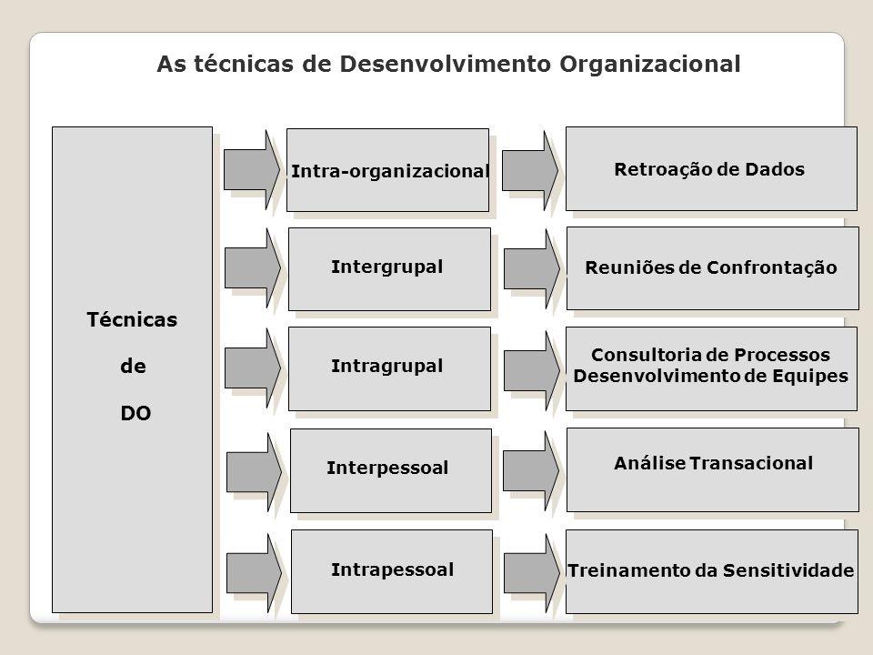 As técnicas de Desenvolvimento Organizacional Técnicas de DO Intra-organizacional Intergrupal Intragrupal Interpessoal Intrapessoal Retroação de Dados