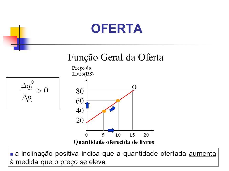 OFERTA Função Geral da Oferta a inclinação positiva indica que a quantidade ofertada aumenta à medida que o preço se eleva