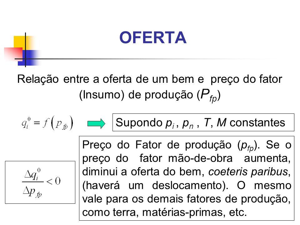 OFERTA Relação entre a oferta de um bem e preço do fator (Insumo) de produção ( P fp ) Supondo p i, p n, T, M constantes Preço do Fator de produção (p