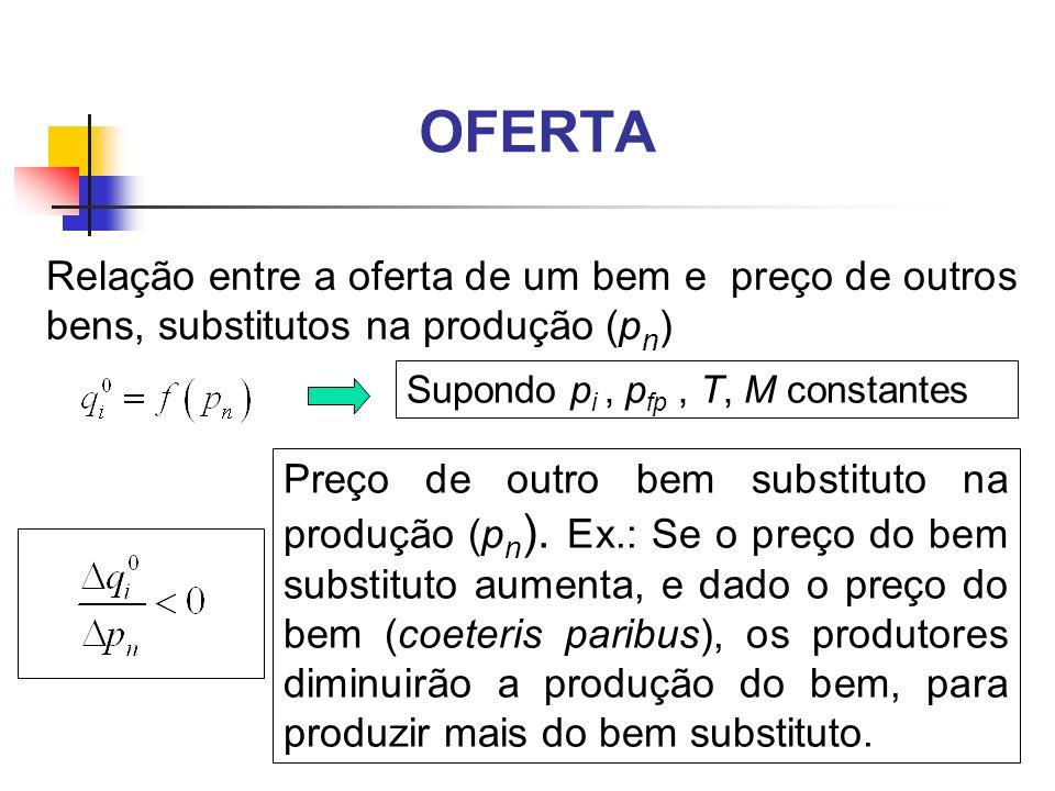 OFERTA Relação entre a oferta de um bem e preço de outros bens, substitutos na produção (p n ) Supondo p i, p fp, T, M constantes Preço de outro bem s