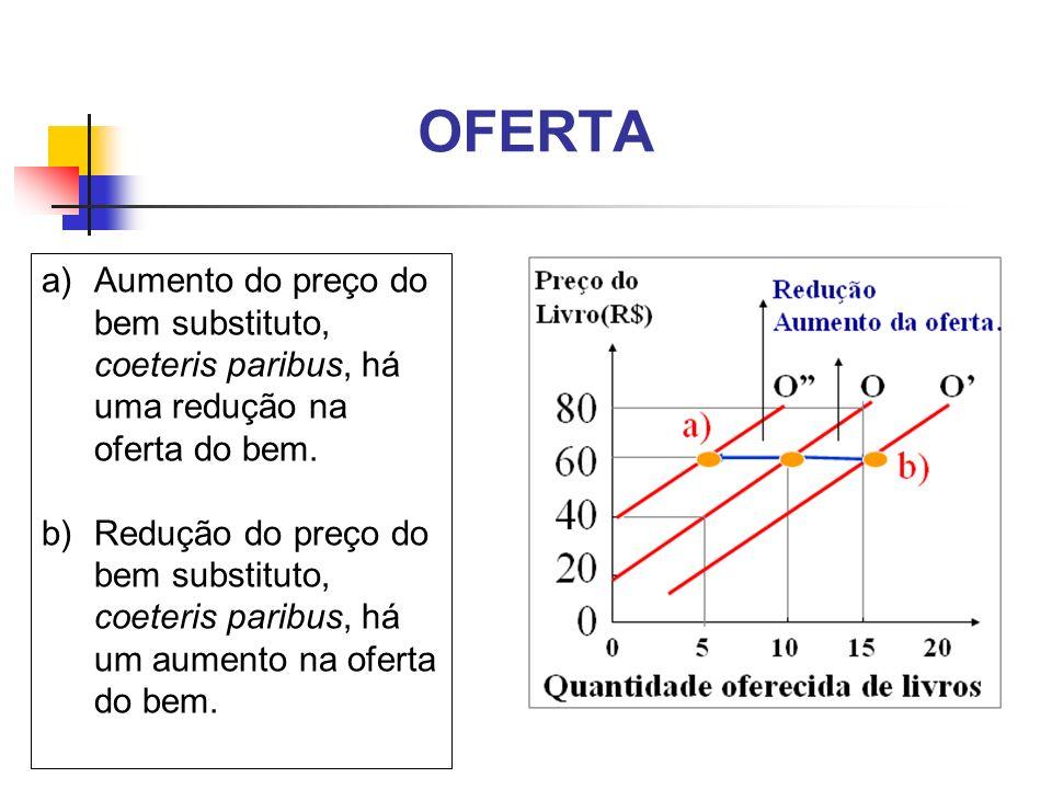 OFERTA a)Aumento do preço do bem substituto, coeteris paribus, há uma redução na oferta do bem. b)Redução do preço do bem substituto, coeteris paribus