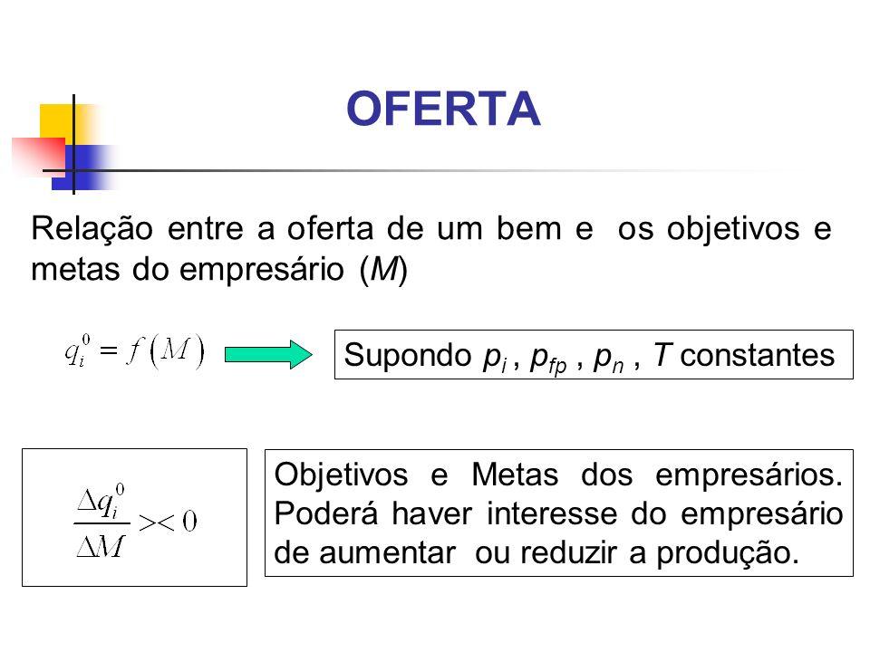 OFERTA Relação entre a oferta de um bem e os objetivos e metas do empresário (M) Supondo p i, p fp, p n, T constantes Objetivos e Metas dos empresário
