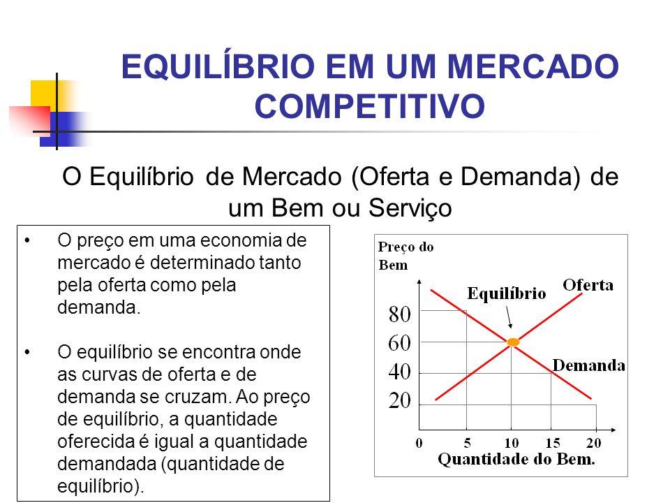 EQUILÍBRIO EM UM MERCADO COMPETITIVO O Equilíbrio de Mercado (Oferta e Demanda) de um Bem ou Serviço O preço em uma economia de mercado é determinado