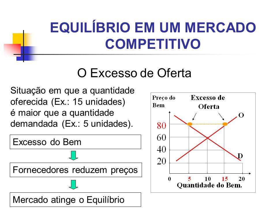 EQUILÍBRIO EM UM MERCADO COMPETITIVO O Excesso de Oferta Situação em que a quantidade oferecida (Ex.: 15 unidades) é maior que a quantidade demandada