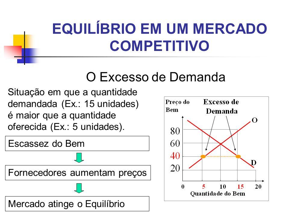 EQUILÍBRIO EM UM MERCADO COMPETITIVO O Excesso de Demanda Situação em que a quantidade demandada (Ex.: 15 unidades) é maior que a quantidade oferecida