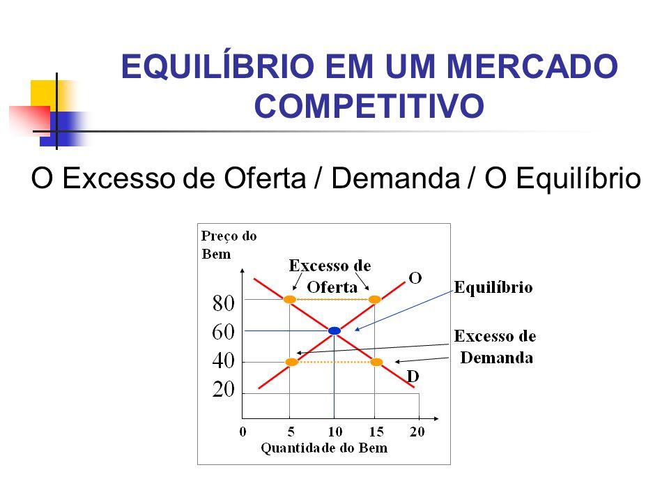 EQUILÍBRIO EM UM MERCADO COMPETITIVO O Excesso de Oferta / Demanda / O Equilíbrio