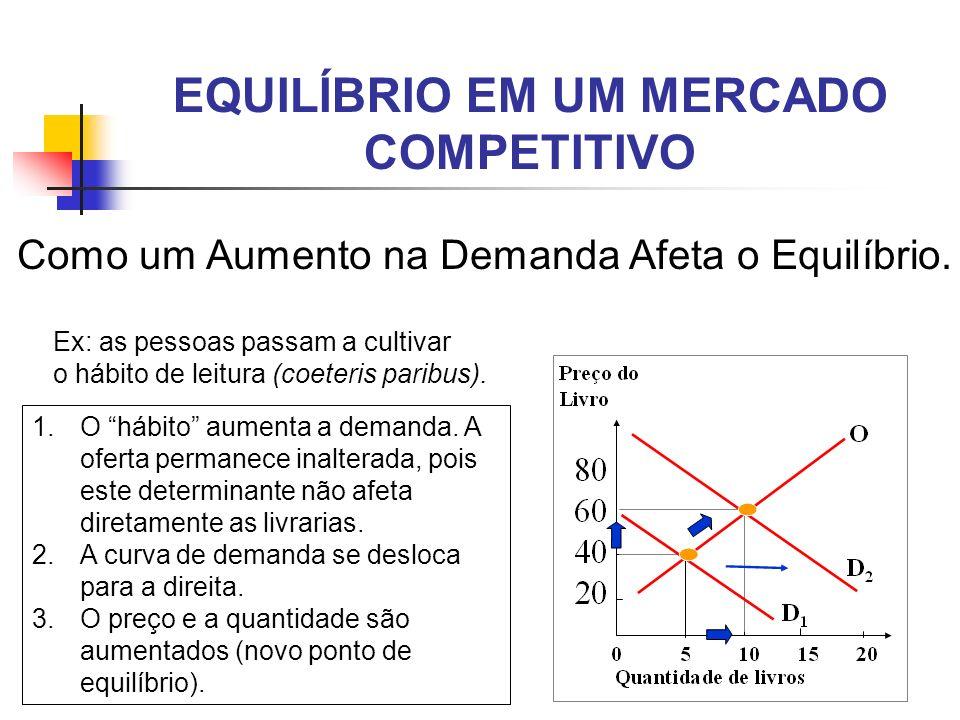 EQUILÍBRIO EM UM MERCADO COMPETITIVO Como um Aumento na Demanda Afeta o Equilíbrio. Ex: as pessoas passam a cultivar o hábito de leitura (coeteris par
