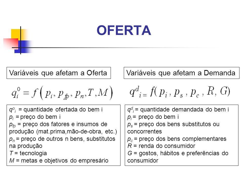 OFERTA Variáveis que afetam a Oferta q d i = quantidade demandada do bem i p i = preço do bem i p s = preço dos bens substitutos ou concorrentes p c =