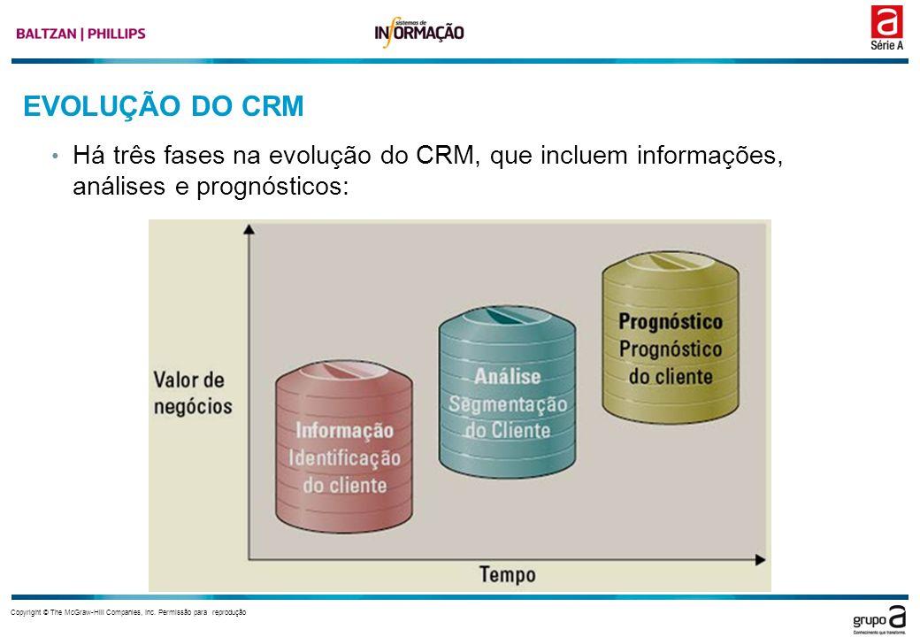 Copyright © The McGraw-Hill Companies, Inc. Permissão para reprodução EVOLUÇÃO DO CRM Há três fases na evolução do CRM, que incluem informações, análi