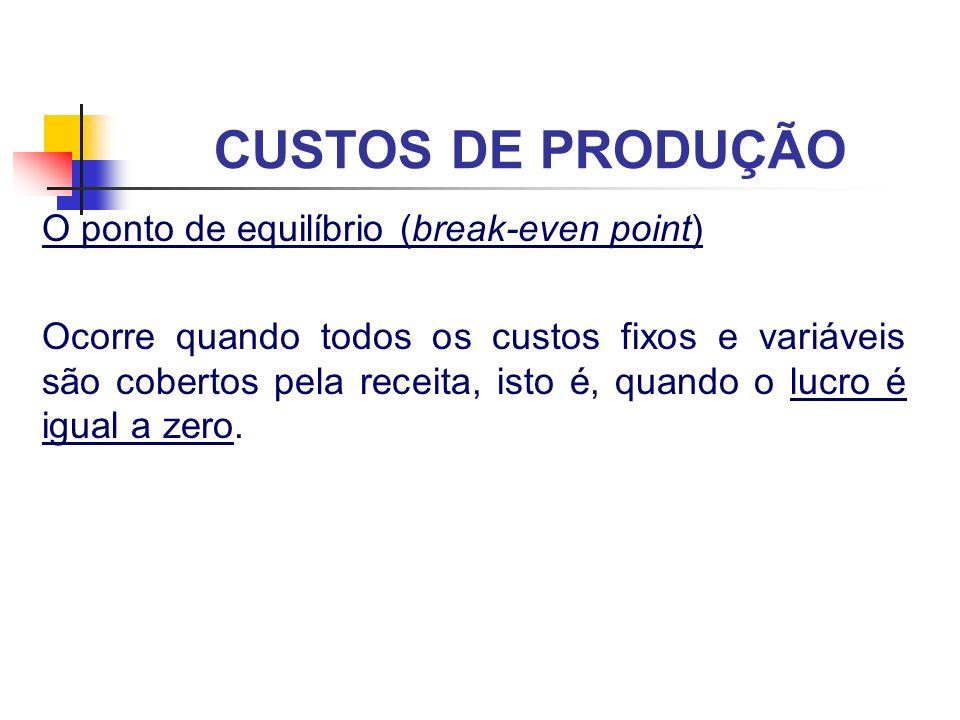 CUSTOS DE PRODUÇÃO O ponto de equilíbrio (break-even point) Ocorre quando todos os custos fixos e variáveis são cobertos pela receita, isto é, quando