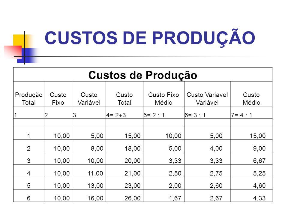 CUSTOS DE PRODUÇÃO Custos de Produção Produção Total Custo Fixo Custo Variável Custo Total Custo Fixo Médio Custo Variavel Variável Custo Médio 1234=