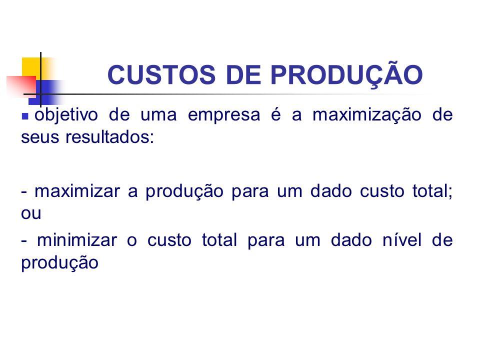 CUSTOS DE PRODUÇÃO objetivo de uma empresa é a maximização de seus resultados: - maximizar a produção para um dado custo total; ou - minimizar o custo