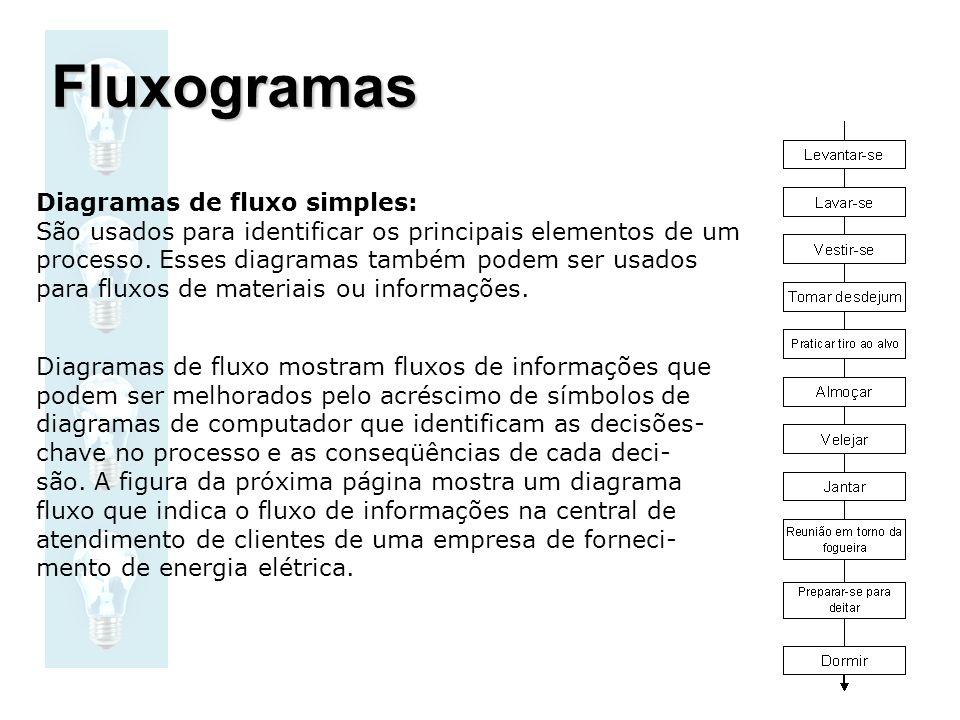 Diagramas de fluxo simples: São usados para identificar os principais elementos de um processo. Esses diagramas também podem ser usados para fluxos de