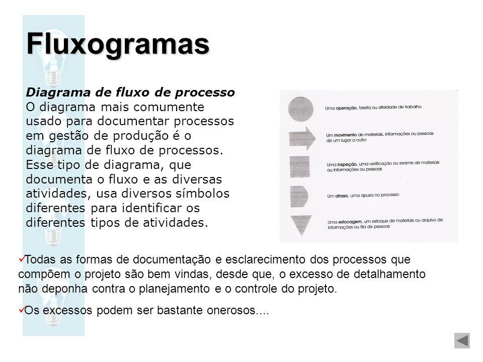Diagrama de fluxo de processo O diagrama mais comumente usado para documentar processos em gestão de produção é o diagrama de fluxo de processos. Esse
