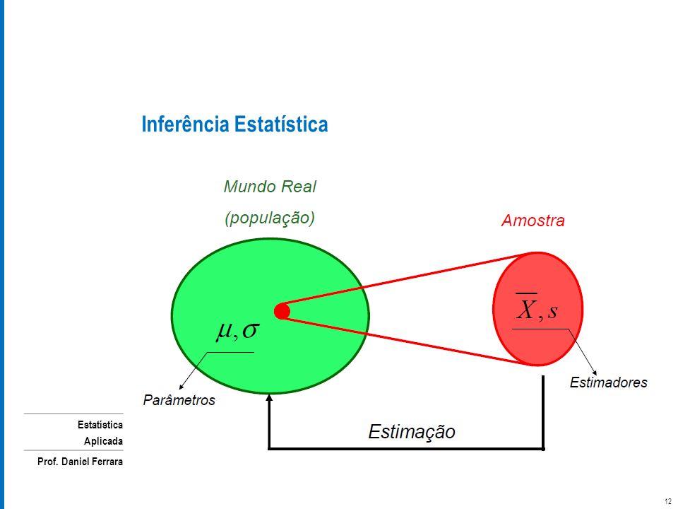 Estatística Aplicada Prof. Daniel Ferrara Inferência Estatística 12