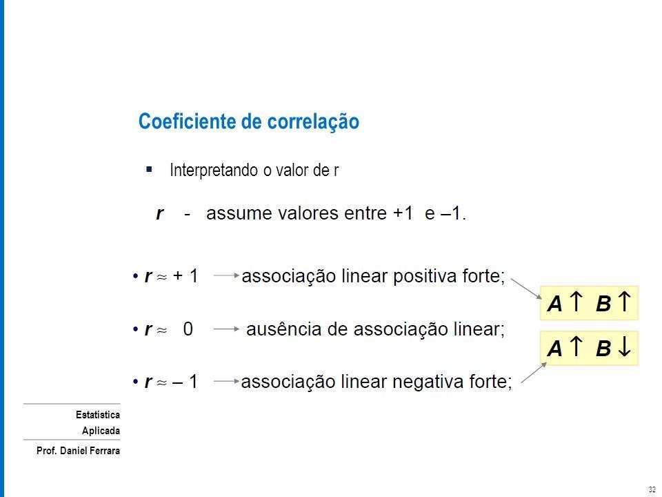 Estatística Aplicada Prof. Daniel Ferrara Interpretando o valor de r Coeficiente de correlação 32