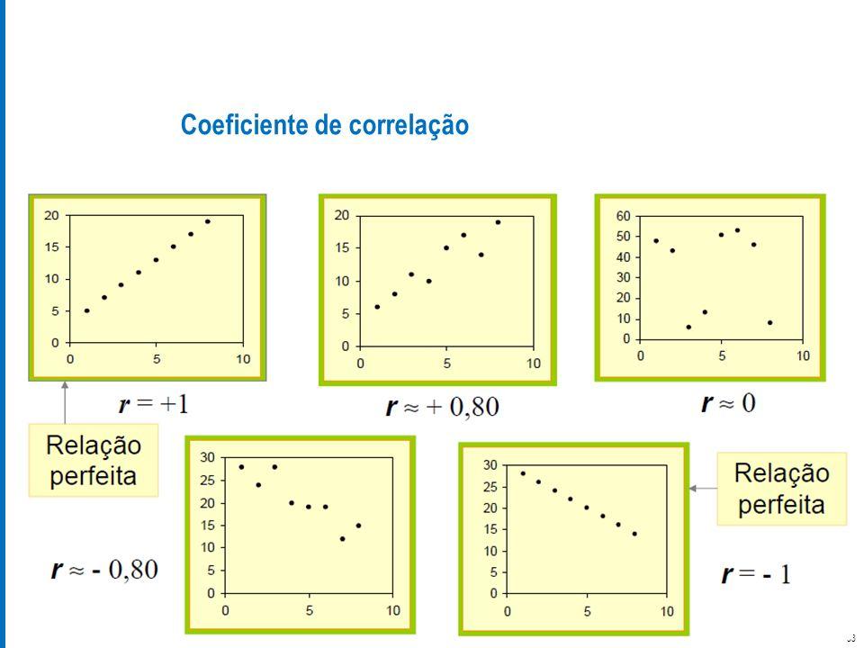 Estatística Aplicada Prof. Daniel Ferrara Coeficiente de correlação 33