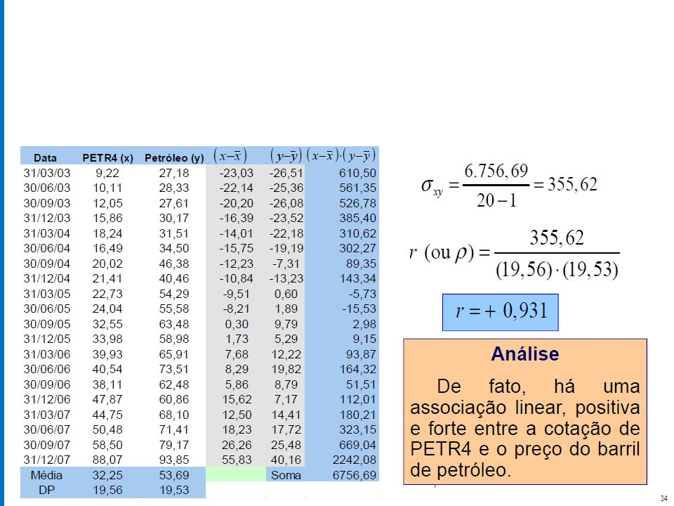 Estatística Aplicada Prof. Daniel Ferrara 34