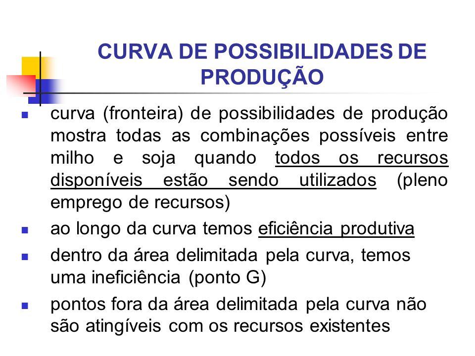 curva (fronteira) de possibilidades de produção mostra todas as combinações possíveis entre milho e soja quando todos os recursos disponíveis estão se