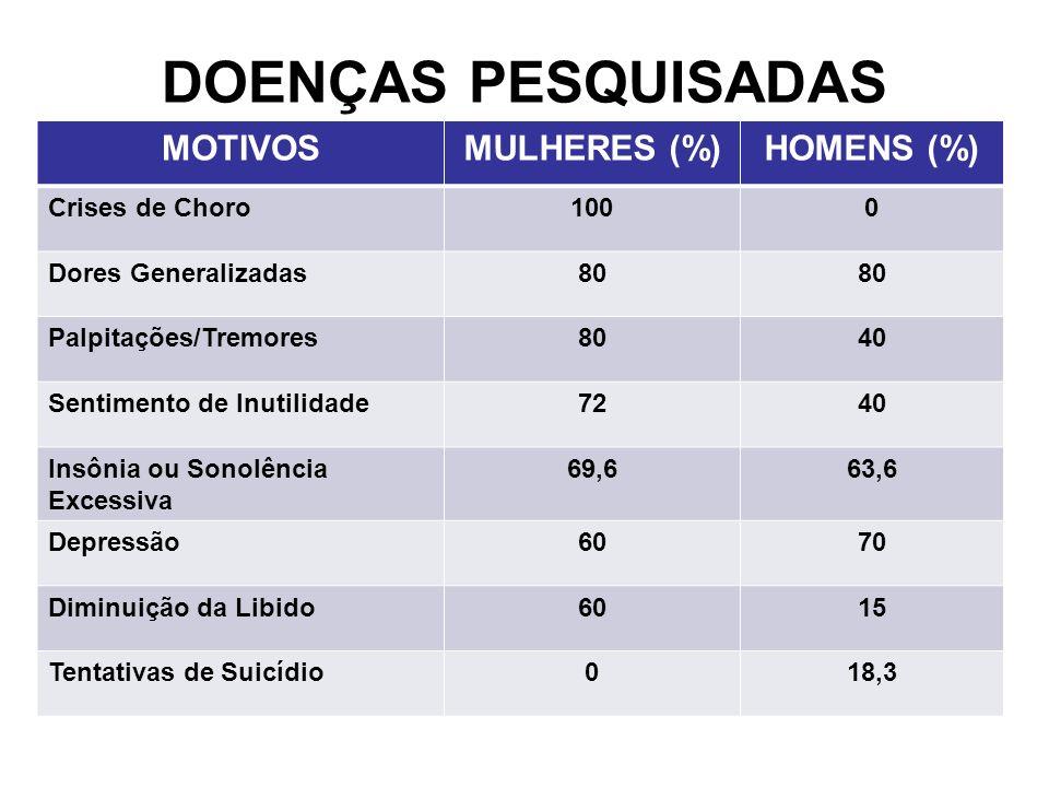 DOENÇAS PESQUISADAS MOTIVOSMULHERES (%)HOMENS (%) Crises de Choro1000 Dores Generalizadas80 Palpitações/Tremores8040 Sentimento de Inutilidade7240 Ins