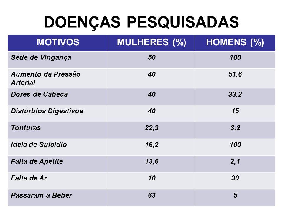 DOENÇAS PESQUISADAS MOTIVOSMULHERES (%)HOMENS (%) Sede de Vingança50100 Aumento da Pressão Arterial 4051,6 Dores de Cabeça4033,2 Distúrbios Digestivos