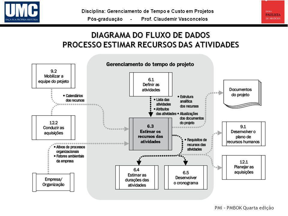 Disciplina: Gerenciamento de Tempo e Custo em Projetos Pós-graduação - Prof. Claudemir Vasconcelos DIAGRAMA DO FLUXO DE DADOS PROCESSO ESTIMAR RECURSO