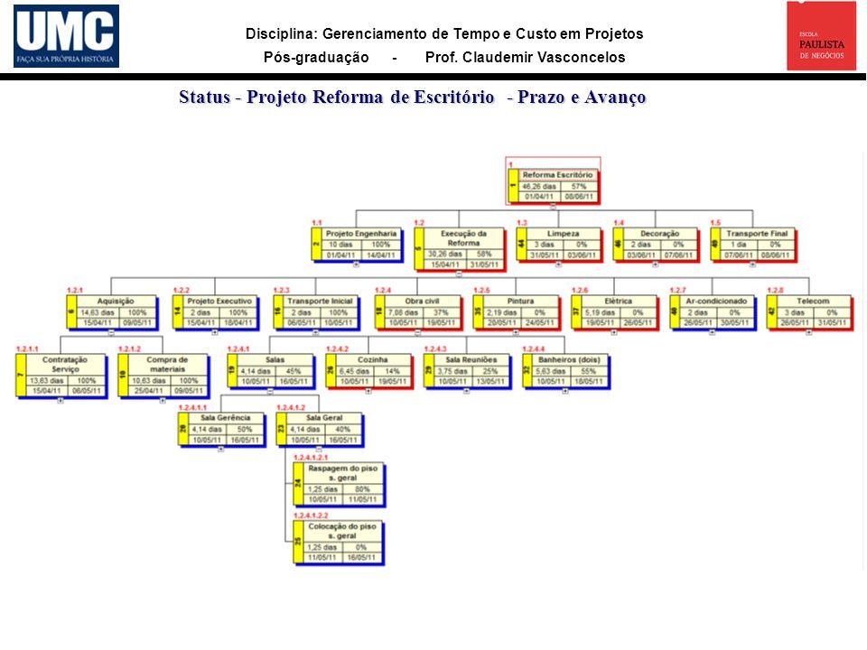 Disciplina: Gerenciamento de Tempo e Custo em Projetos Pós-graduação - Prof. Claudemir Vasconcelos Status - Projeto Reforma de Escritório - Prazo e Av