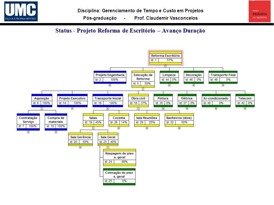 Disciplina: Gerenciamento de Tempo e Custo em Projetos Pós-graduação - Prof. Claudemir Vasconcelos Status - Projeto Reforma de Escritório – Avanço Dur