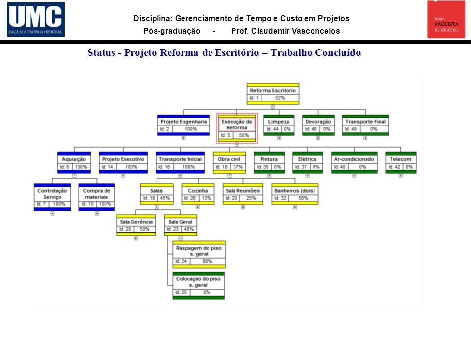 Disciplina: Gerenciamento de Tempo e Custo em Projetos Pós-graduação - Prof. Claudemir Vasconcelos Status - Projeto Reforma de Escritório – Trabalho C